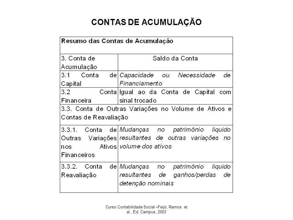 Curso Contabilidade Social –Feijó, Ramos et al., Ed. Campus, 2003 CONTAS DE ACUMULAÇÃO