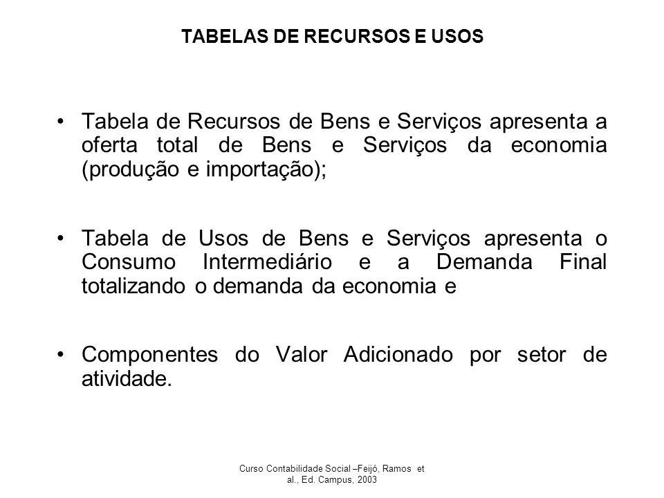 Curso Contabilidade Social –Feijó, Ramos et al., Ed. Campus, 2003 TABELAS DE RECURSOS E USOS Tabela de Recursos de Bens e Serviços apresenta a oferta