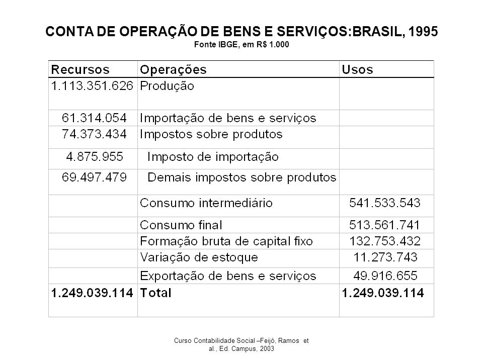 Curso Contabilidade Social –Feijó, Ramos et al., Ed. Campus, 2003 CONTA DE OPERAÇÃO DE BENS E SERVIÇOS:BRASIL, 1995 Fonte IBGE, em R$ 1.000