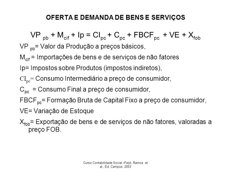 Curso Contabilidade Social –Feijó, Ramos et al., Ed. Campus, 2003 OFERTA E DEMANDA DE BENS E SERVIÇOS VP pb + M cif + Ip = CI pc + C pc + FBCF pc + VE
