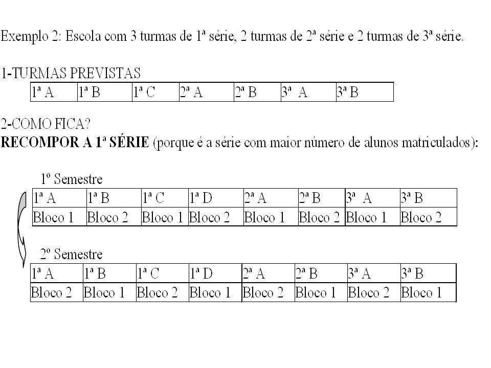EXEMPLO DE CASO OMISSO Escola com uma turma de cada série 1 A 2 A 3 A + de 45 alunos desmembra 1 A 1B 2 A 3 A Bl 1 Bl 2 2º SEMESTRE INVERTE 1 A 1B 2 A 3 A Bl 2 Bl 1