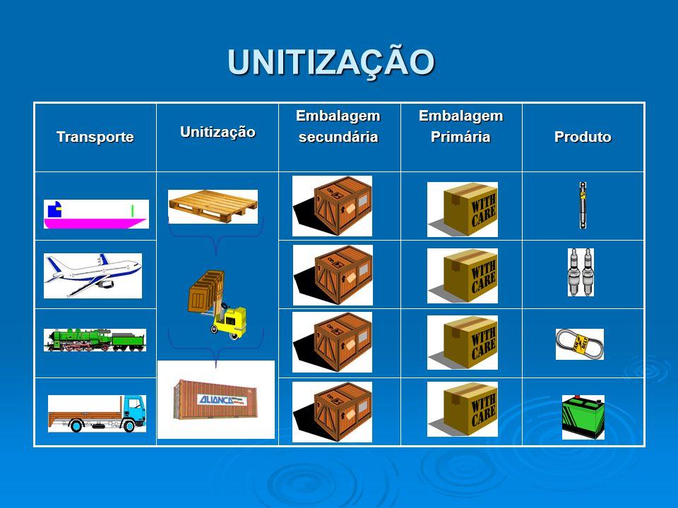 UNITIZAÇÃOProdutoEmbalagemPrimáriaEmbalagemsecundáriaUnitizaçãoTransporte