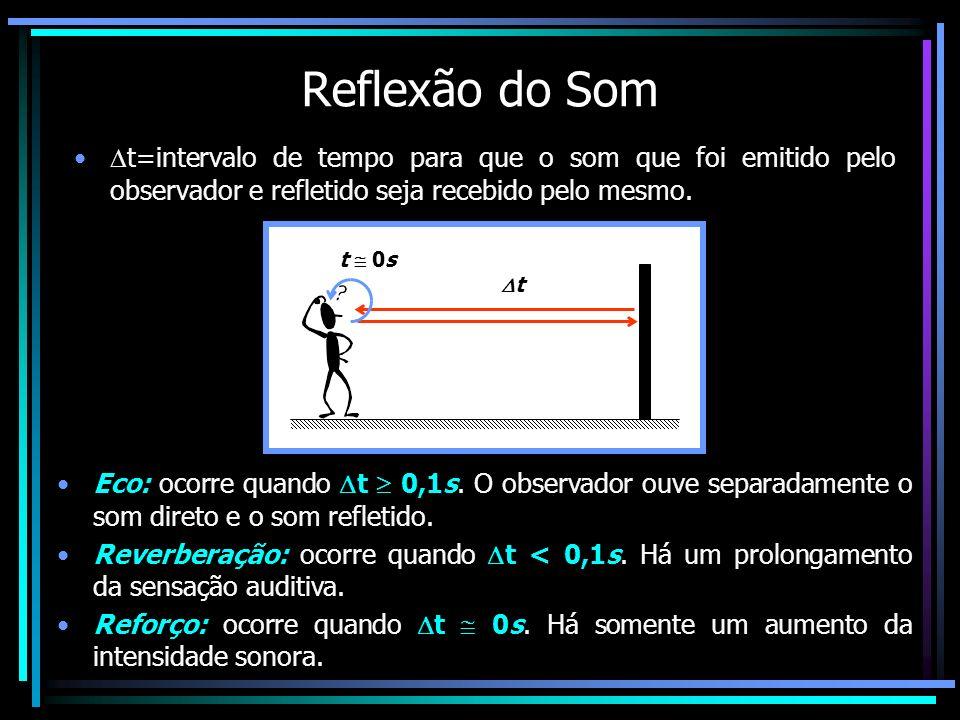 Reflexão do Som t=intervalo de tempo para que o som que foi emitido pelo observador e refletido seja recebido pelo mesmo. t 0s t Eco: ocorre quando t