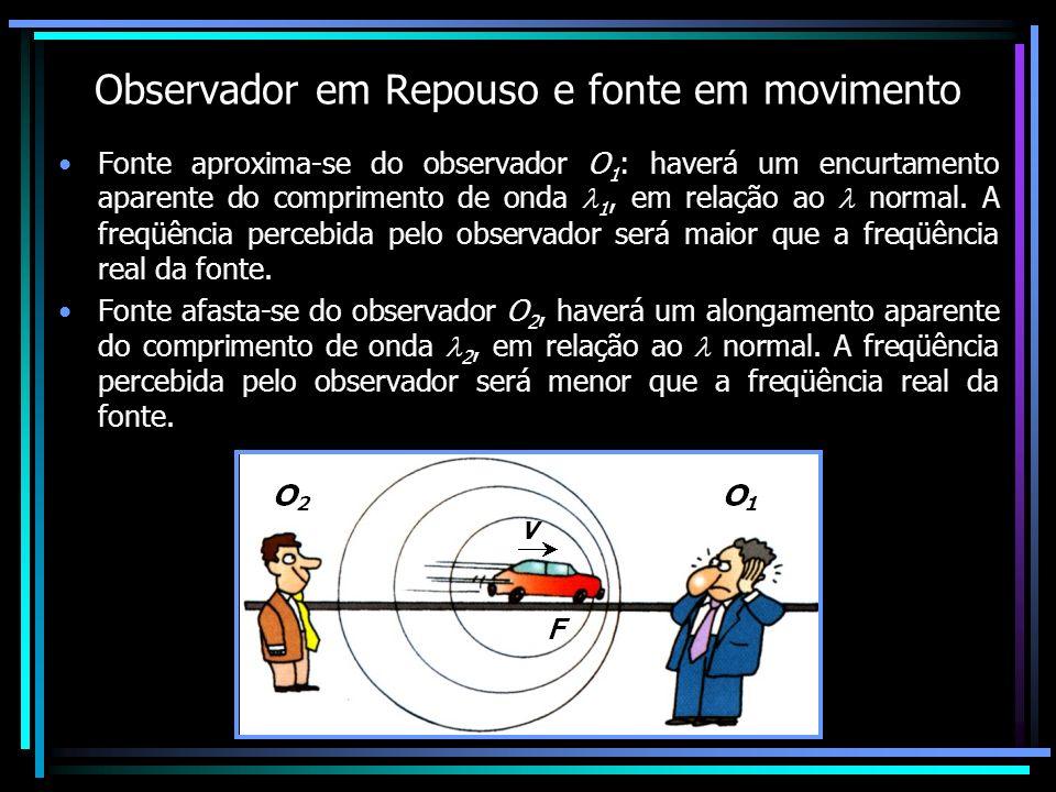 Observador em Repouso e fonte em movimento Fonte aproxima-se do observador O 1 : haverá um encurtamento aparente do comprimento de onda 1, em relação