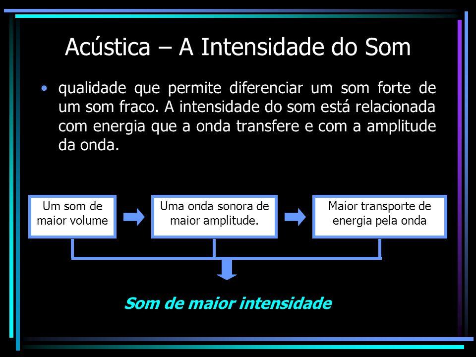 Acústica – A Intensidade do Som qualidade que permite diferenciar um som forte de um som fraco. A intensidade do som está relacionada com energia que