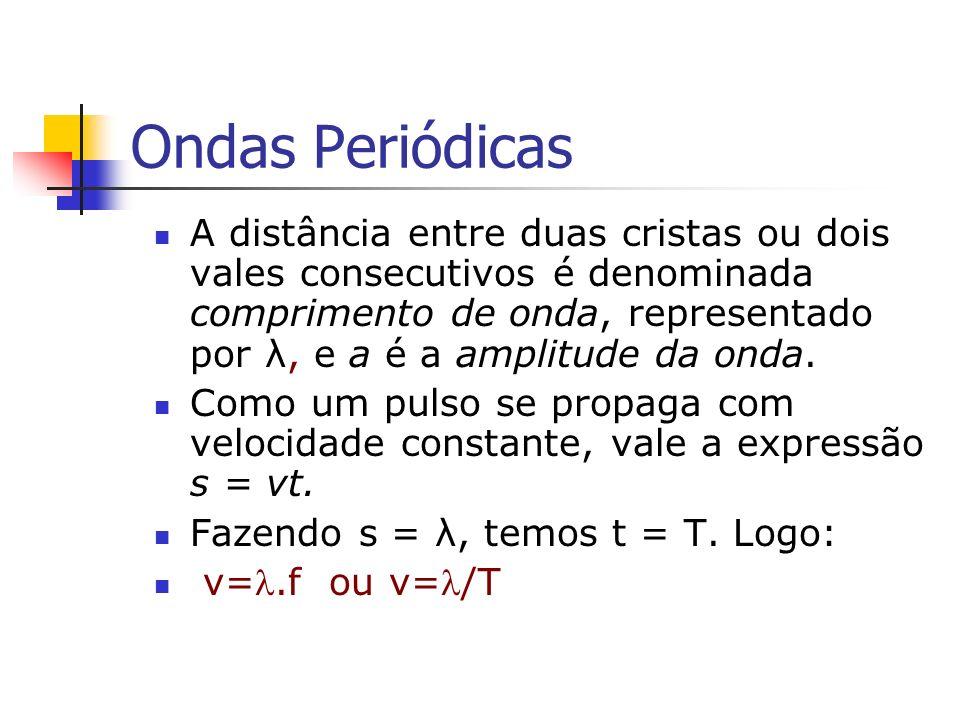 Ondas Periódicas A distância entre duas cristas ou dois vales consecutivos é denominada comprimento de onda, representado por λ, e a é a amplitude da