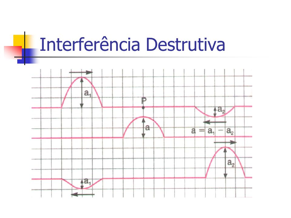 Interferência Destrutiva