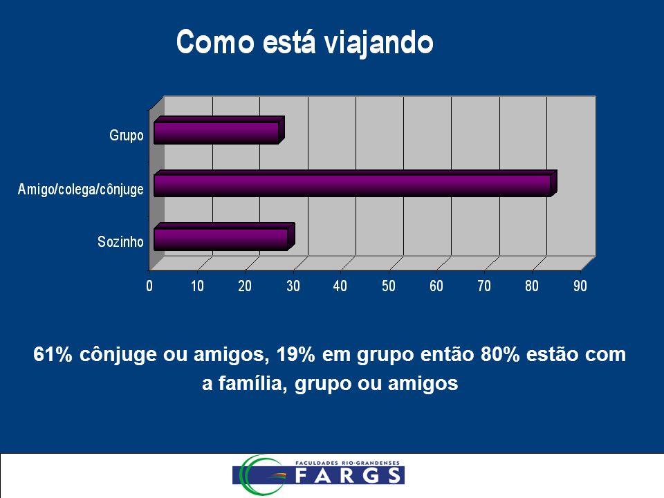 61% cônjuge ou amigos, 19% em grupo então 80% estão com a família, grupo ou amigos
