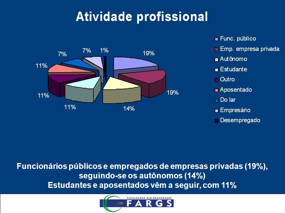 Funcionários públicos e empregados de empresas privadas (19%), seguindo-se os autônomos (14%) Estudantes e aposentados vêm a seguir, com 11%