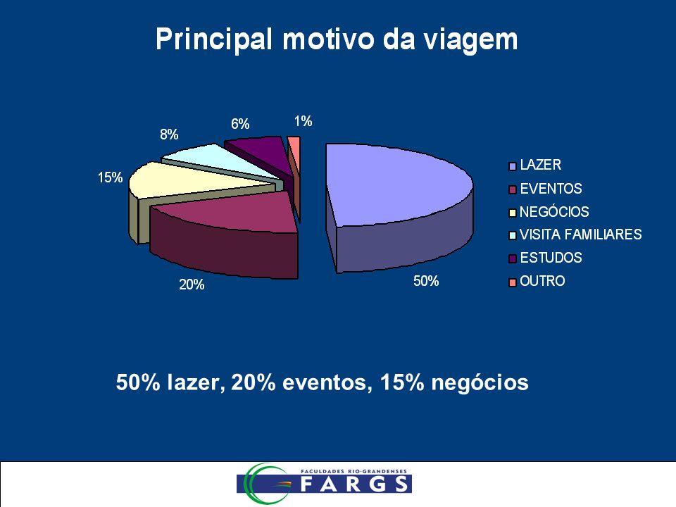 50% lazer, 20% eventos, 15% negócios