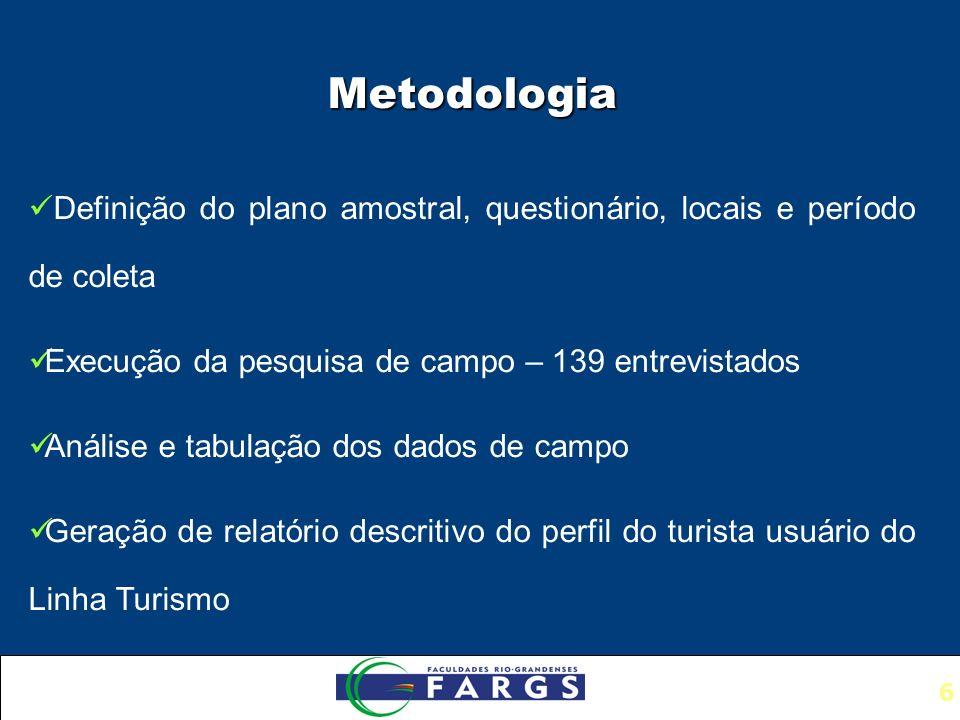 6 Metodologia Definição do plano amostral, questionário, locais e período de coleta Execução da pesquisa de campo – 139 entrevistados Análise e tabulação dos dados de campo Geração de relatório descritivo do perfil do turista usuário do Linha Turismo