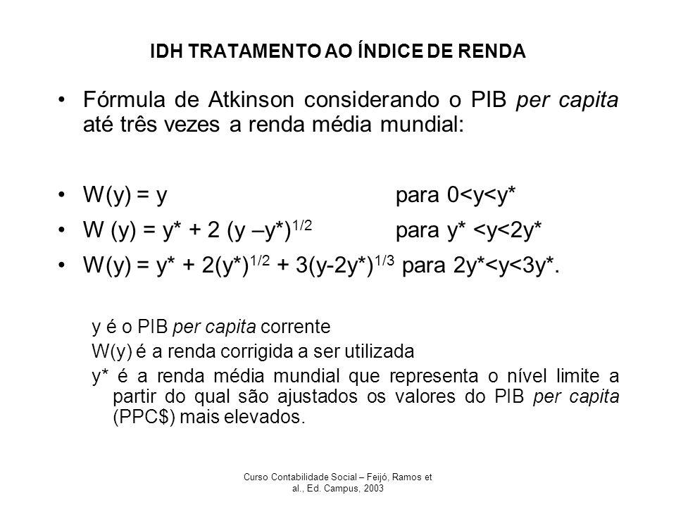 Curso Contabilidade Social – Feijó, Ramos et al., Ed. Campus, 2003 IDH TRATAMENTO AO ÍNDICE DE RENDA Fórmula de Atkinson considerando o PIB per capita