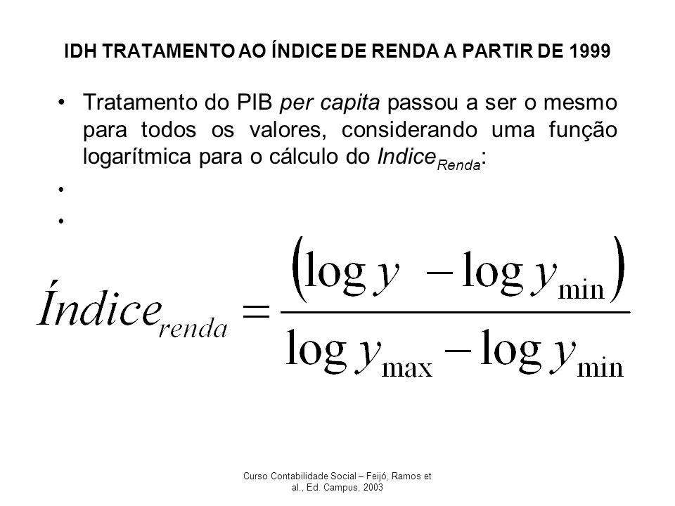 Curso Contabilidade Social – Feijó, Ramos et al., Ed. Campus, 2003 IDH TRATAMENTO AO ÍNDICE DE RENDA A PARTIR DE 1999 Tratamento do PIB per capita pas