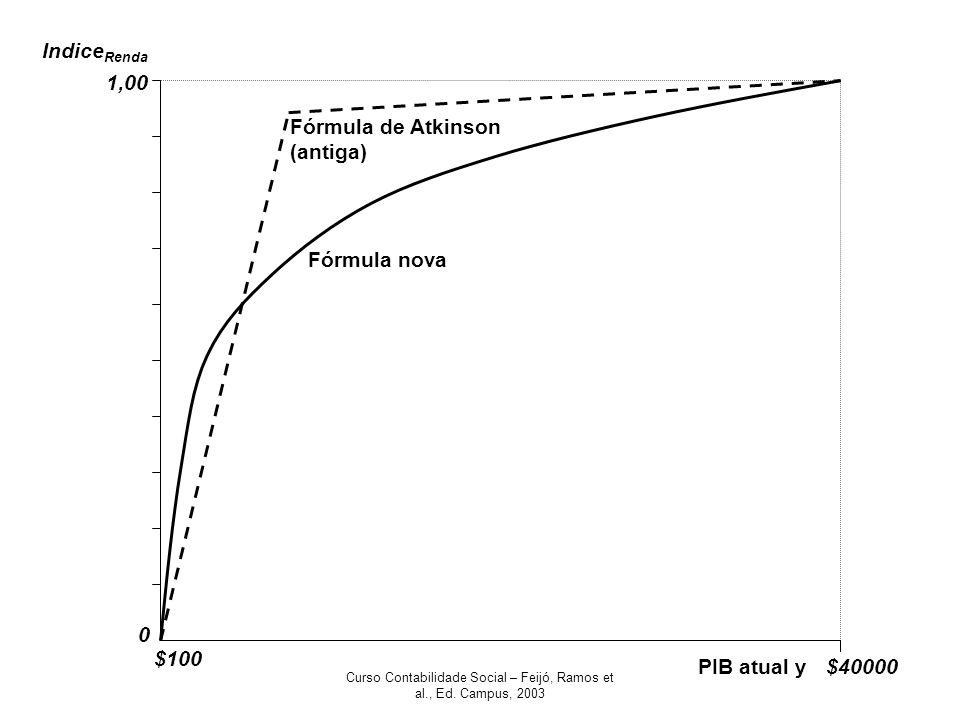 Curso Contabilidade Social – Feijó, Ramos et al., Ed. Campus, 2003 PIB atual y Indice Renda 0 1,00 $100 $40000 Fórmula de Atkinson (antiga) Fórmula no