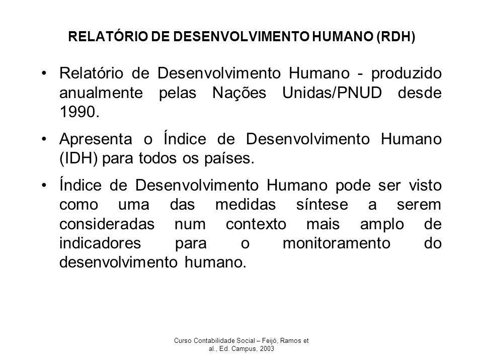 Curso Contabilidade Social – Feijó, Ramos et al., Ed. Campus, 2003 RELATÓRIO DE DESENVOLVIMENTO HUMANO (RDH) Relatório de Desenvolvimento Humano - pro