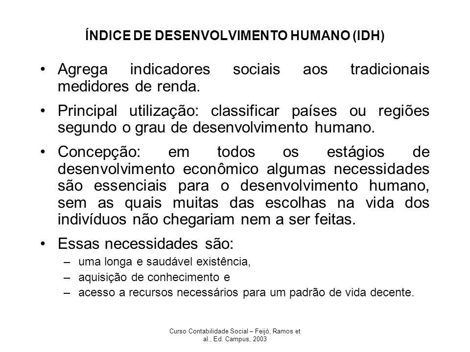 Curso Contabilidade Social – Feijó, Ramos et al., Ed. Campus, 2003 ÍNDICE DE DESENVOLVIMENTO HUMANO (IDH) Agrega indicadores sociais aos tradicionais