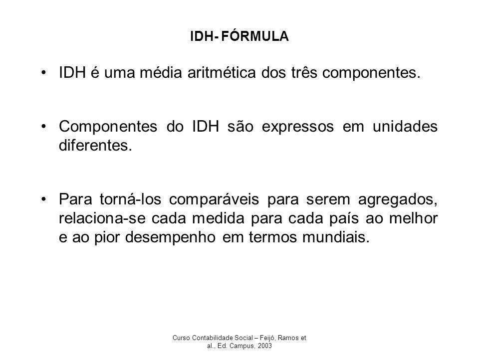 Curso Contabilidade Social – Feijó, Ramos et al., Ed. Campus, 2003 IDH- FÓRMULA IDH é uma média aritmética dos três componentes. Componentes do IDH sã