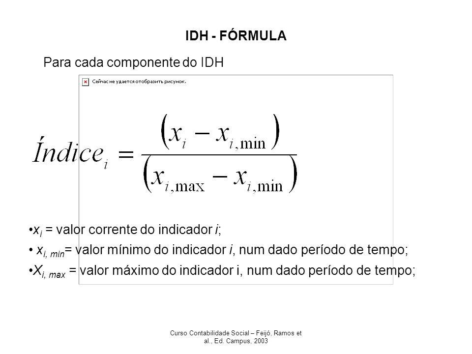 Curso Contabilidade Social – Feijó, Ramos et al., Ed. Campus, 2003 IDH - FÓRMULA x i = valor corrente do indicador i; x i, min = valor mínimo do indic