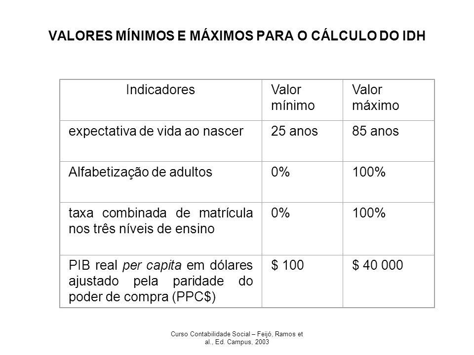 Curso Contabilidade Social – Feijó, Ramos et al., Ed. Campus, 2003 VALORES MÍNIMOS E MÁXIMOS PARA O CÁLCULO DO IDH IndicadoresValor mínimo Valor máxim