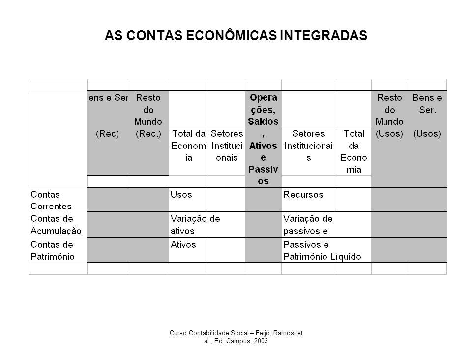 Curso Contabilidade Social – Feijó, Ramos et al., Ed. Campus, 2003 AS CONTAS ECONÔMICAS INTEGRADAS
