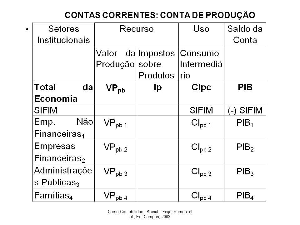 Curso Contabilidade Social – Feijó, Ramos et al., Ed.