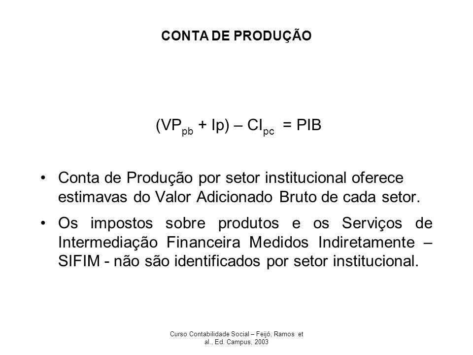 Curso Contabilidade Social – Feijó, Ramos et al., Ed. Campus, 2003 CONTA DE GERAÇÃO DA RENDA