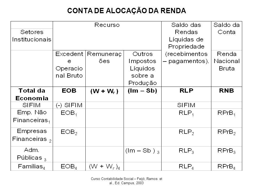 Curso Contabilidade Social – Feijó, Ramos et al., Ed. Campus, 2003 CONTA DE ALOCAÇÃO DA RENDA