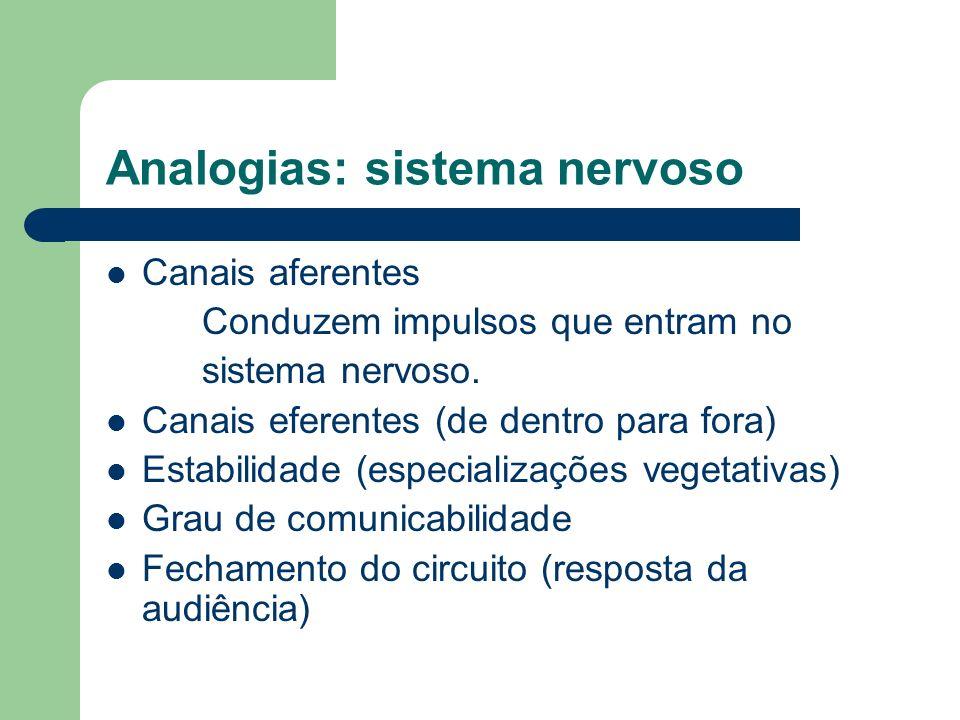 Analogias: sistema nervoso Canais aferentes Conduzem impulsos que entram no sistema nervoso. Canais eferentes (de dentro para fora) Estabilidade (espe