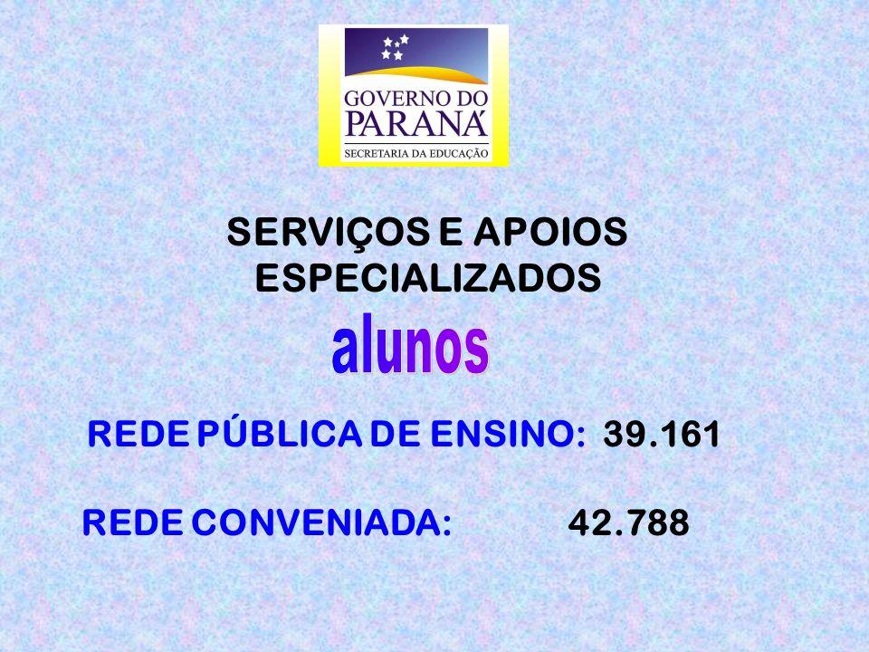 SERVIÇOS E APOIOS ESPECIALIZADOS REDE PÚBLICA DE ENSINO: 39.161 REDE CONVENIADA: 42.788