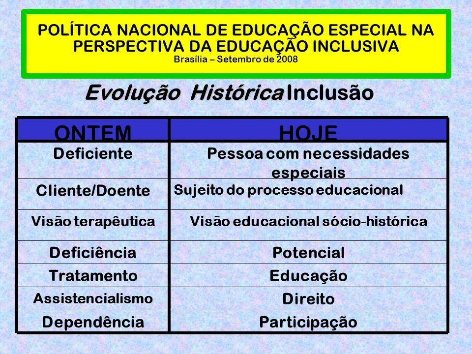 POLÍTICA NACIONAL DE EDUCAÇÃO ESPECIAL NA PERSPECTIVA DA EDUCAÇÃO INCLUSIVA Brasília – Setembro de 2008 ParticipaçãoDependência Direito Assistencialismo EducaçãoTratamento PotencialDeficiência Visão educacional sócio-históricaVisão terapêutica Sujeito do processo educacional Cliente/Doente Pessoa com necessidades especiais Deficiente HOJEONTEM Evolução Histórica Evolução Histórica Inclusão