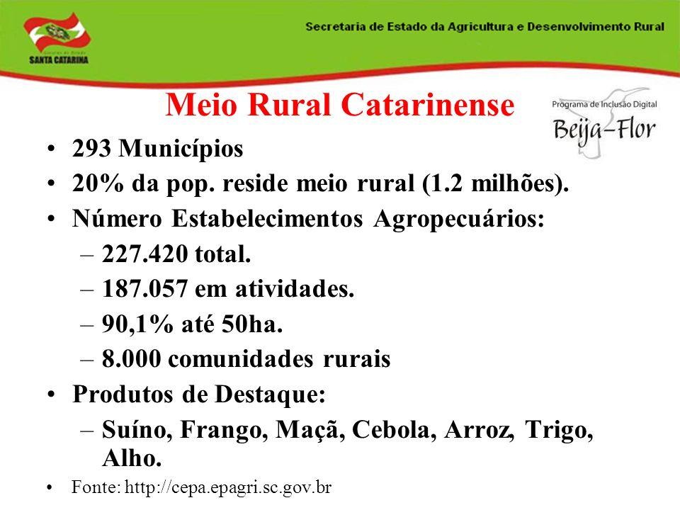 Meio Rural Catarinense 293 Municípios 20% da pop. reside meio rural (1.2 milhões). Número Estabelecimentos Agropecuários: –227.420 total. –187.057 em