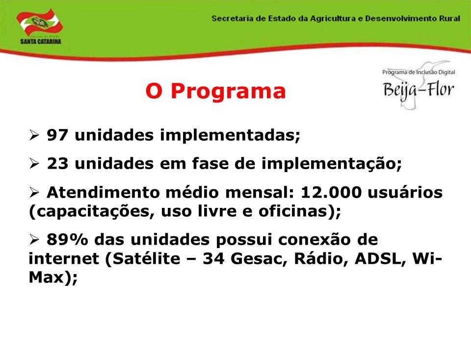 97 unidades implementadas; 23 unidades em fase de implementação; Atendimento médio mensal: 12.000 usuários (capacitações, uso livre e oficinas); 89% d