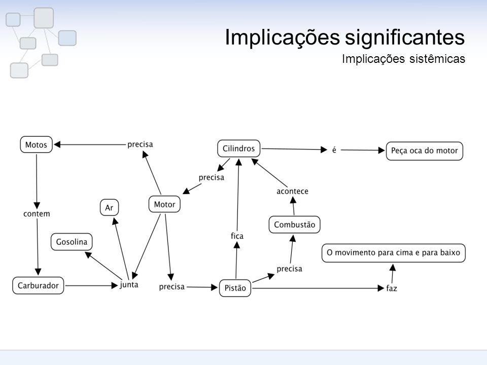 Implicações significantes Implicações sistêmicas