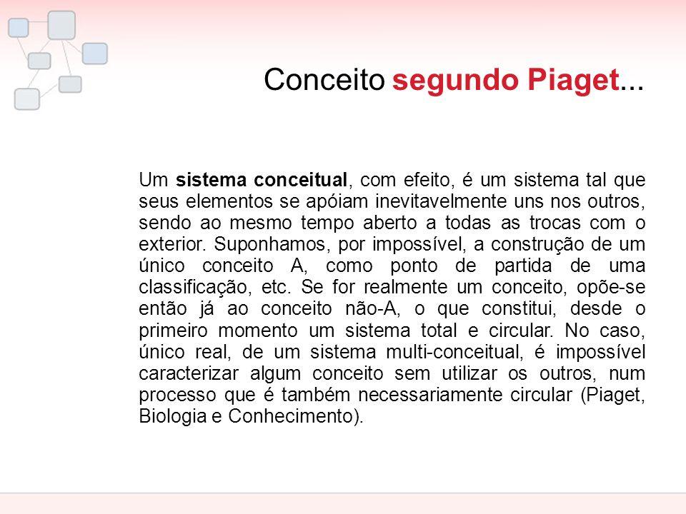 Conceito segundo Piaget... Um sistema conceitual, com efeito, é um sistema tal que seus elementos se apóiam inevitavelmente uns nos outros, sendo ao m