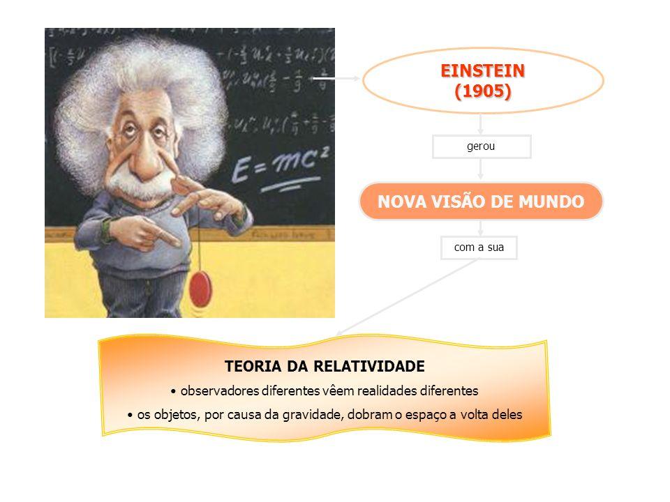 EINSTEIN(1905) gerou NOVA VISÃO DE MUNDO com a sua TEORIA DA RELATIVIDADE observadores diferentes vêem realidades diferentes os objetos, por causa da