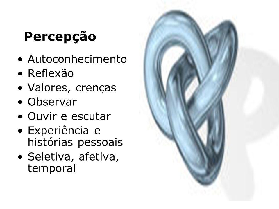 Percepção Autoconhecimento Reflexão Valores, crenças Observar Ouvir e escutar Experiência e histórias pessoais Seletiva, afetiva, temporal