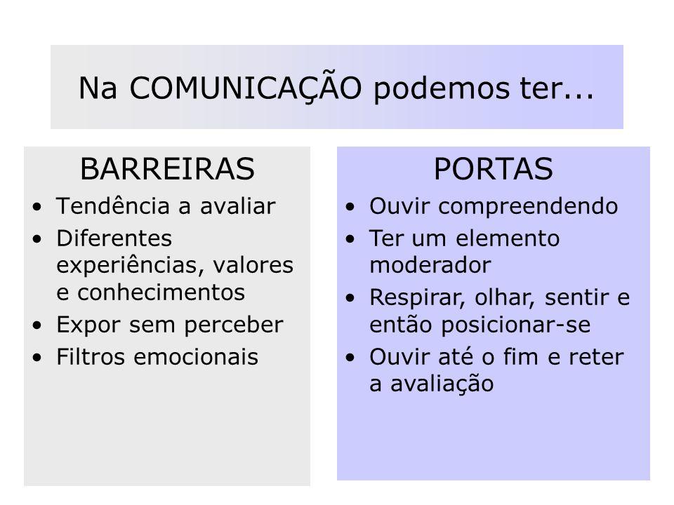 Na COMUNICAÇÃO podemos ter... BARREIRAS Tendência a avaliar Diferentes experiências, valores e conhecimentos Expor sem perceber Filtros emocionais POR