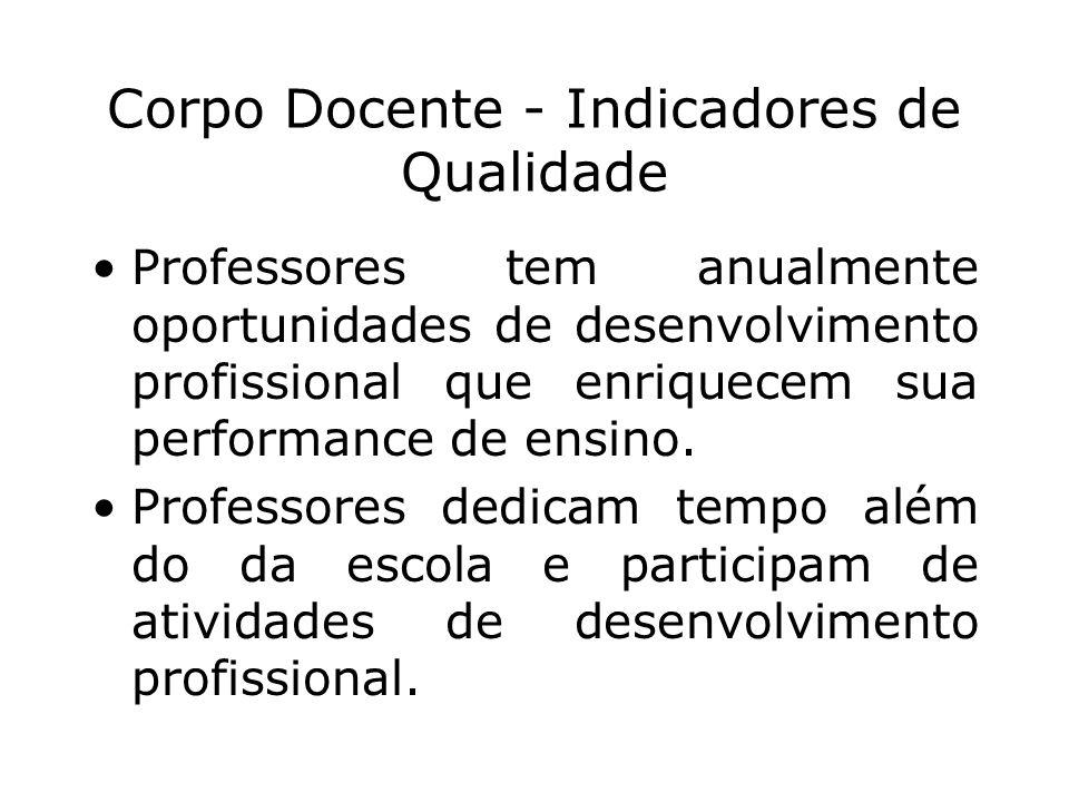 Corpo Docente - Indicadores de Qualidade Professores tem anualmente oportunidades de desenvolvimento profissional que enriquecem sua performance de en