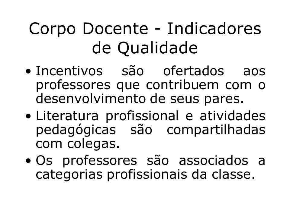 Corpo Docente - Indicadores de Qualidade Incentivos são ofertados aos professores que contribuem com o desenvolvimento de seus pares. Literatura profi