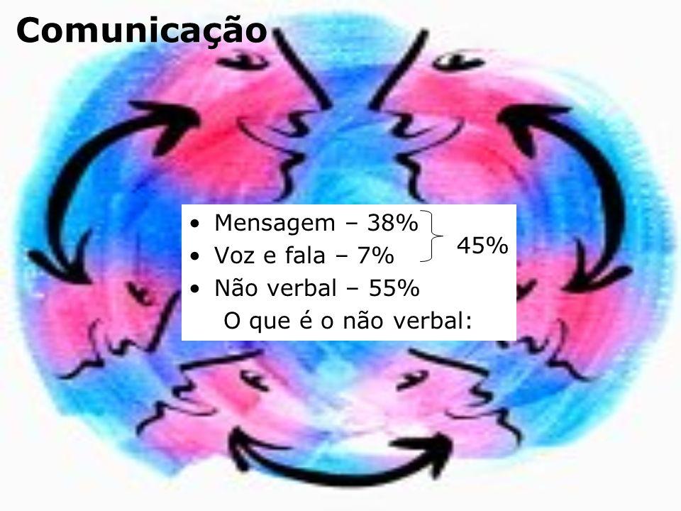 Mensagem – 38% Voz e fala – 7% Não verbal – 55% O que é o não verbal: 45%