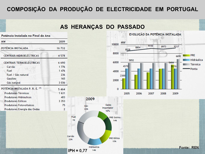 COMPOSIÇÃO DA PRODUÇÃO DE ELECTRICIDADE EM PORTUGAL AS HERANÇAS DO PASSADO IPH = 0,77 Fonte: REN