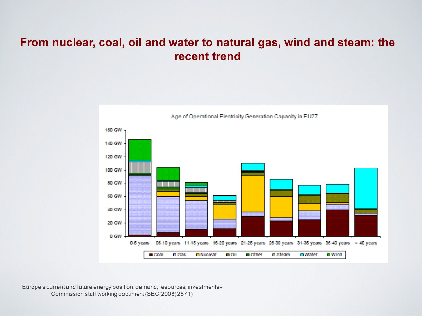 Europe's current and future energy position: demand, resources, investments - Commission staff working document (SEC(2008) 2871) From nuclear, coal, o