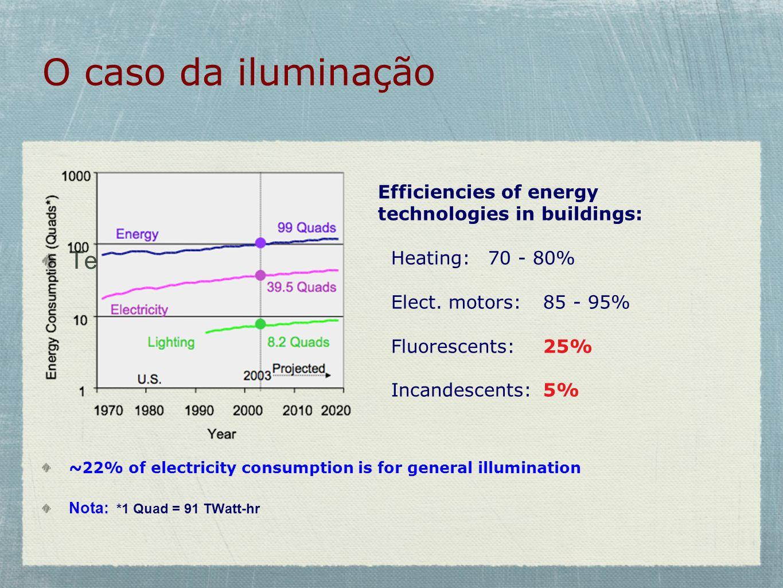 O caso da iluminação Te ~22% of electricity consumption is for general illumination Nota: *1 Quad = 91 TWatt-hr Efficiencies of energy technologies in