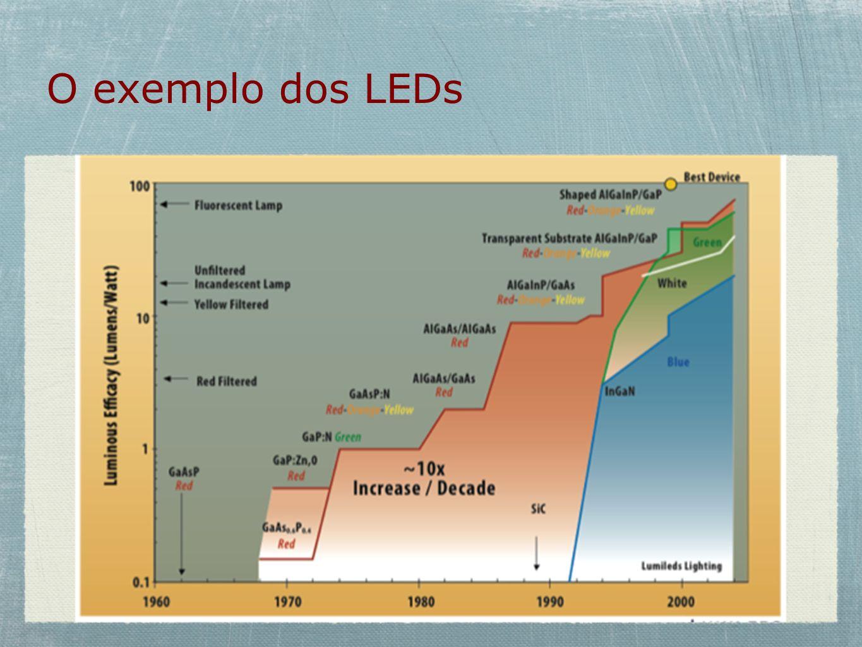 O exemplo dos LEDs