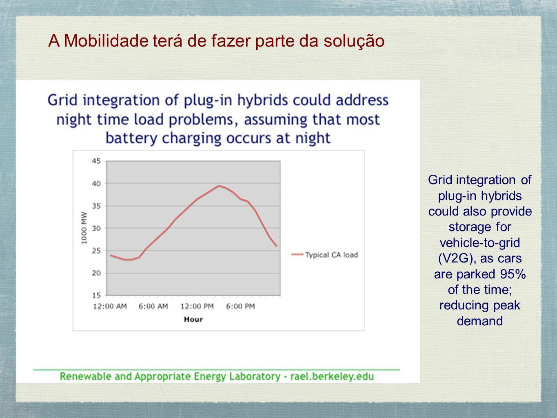 A Mobilidade terá de fazer parte da solução Grid integration of plug-in hybrids could also provide storage for vehicle-to-grid (V2G), as cars are park