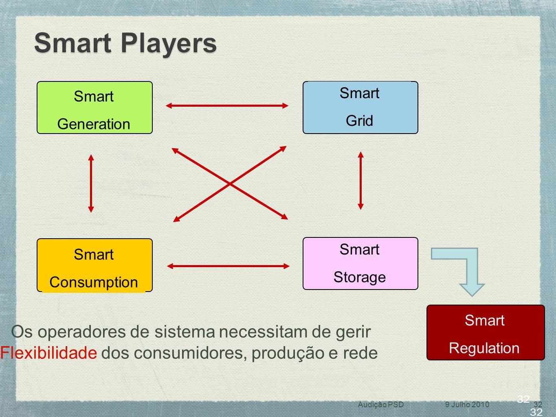 32 Smart Regulation Smart Generation Smart Grid Smart Consumption Smart Storage Os operadores de sistema necessitam de gerir Flexibilidade dos consumi