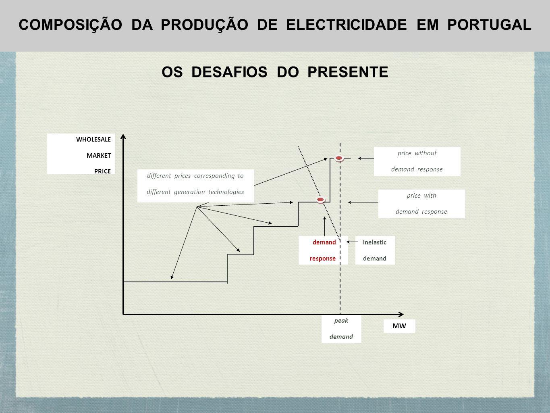 COMPOSIÇÃO DA PRODUÇÃO DE ELECTRICIDADE EM PORTUGAL OS DESAFIOS DO PRESENTE demand response inelastic demand peak demand WHOLESALE MARKET PRICE MW dif
