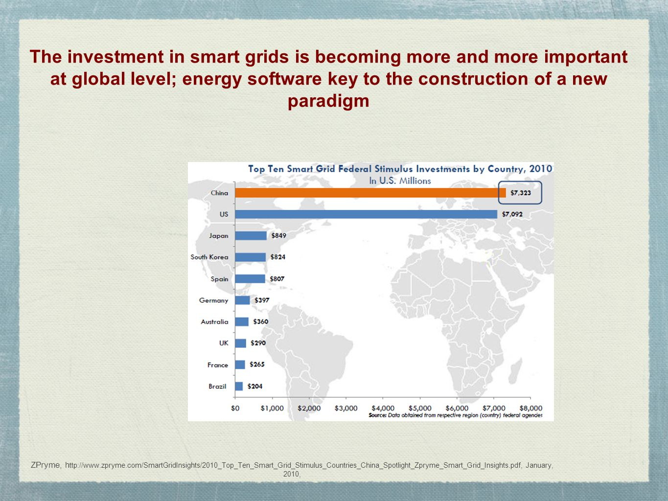 ZPryme, h ttp://www.zpryme.com/SmartGridInsights/2010_Top_Ten_Smart_Grid_Stimulus_Countries_China_Spotlight_Zpryme_Smart_Grid_Insights.pdf, January, 2