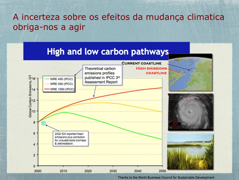A incerteza sobre os efeitos da mudança climatica obriga-nos a agir