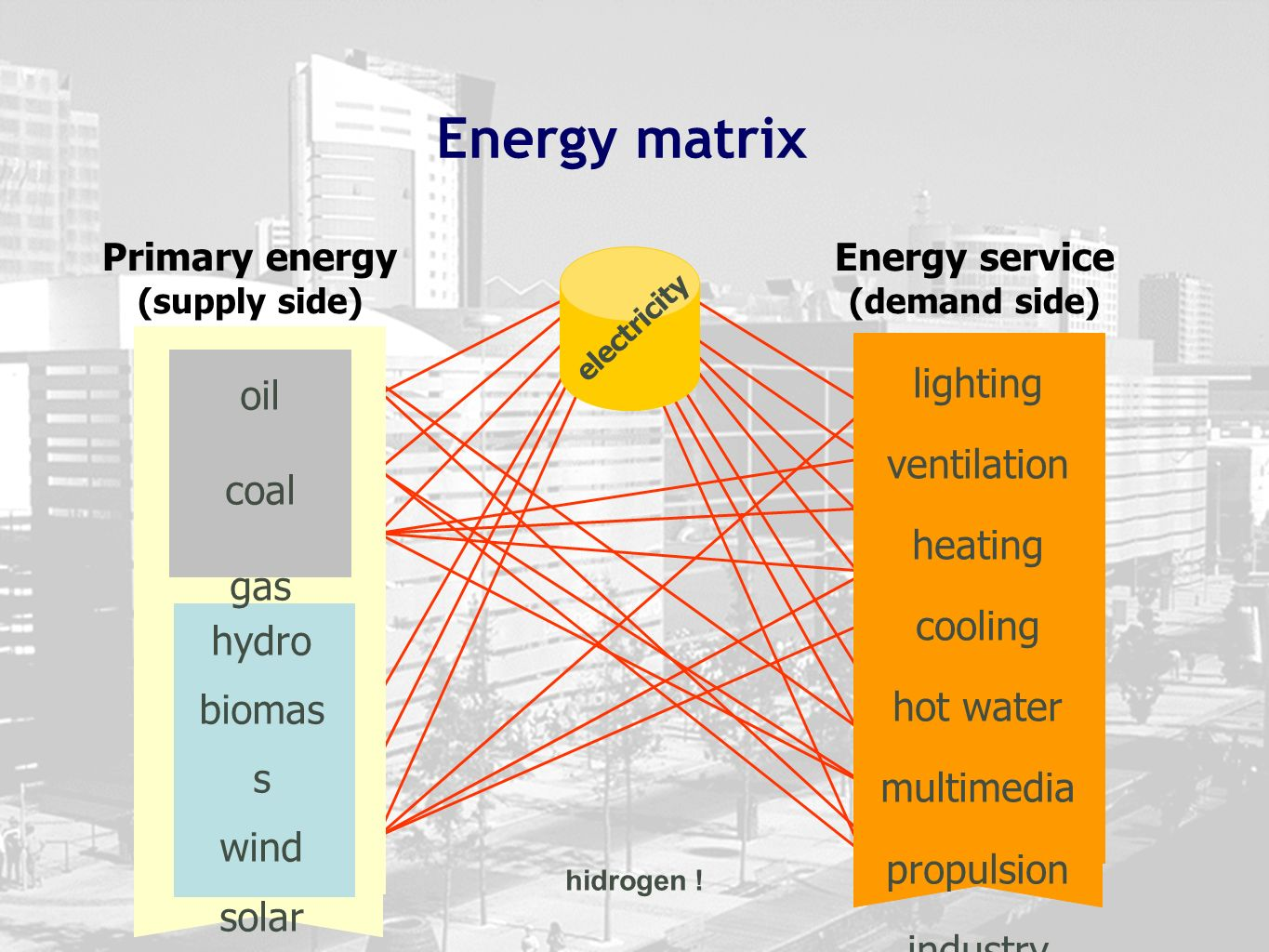 Primary energy (supply side) hidrogen ! electricity lighting ventilation heating cooling hot water multimedia propulsion industry Energy service (dema